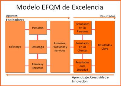 modelo-efqm